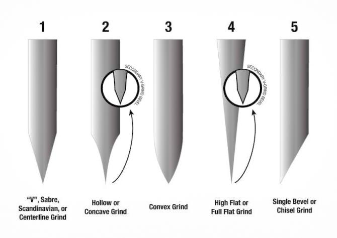 Hunting Knives: Blade Grinds